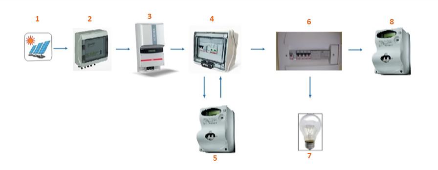 Componentes esenciales de un sistema fotovoltaico