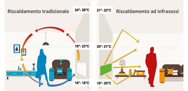 Riscaldamento ad infrarossi il sole a casa tua for Pannelli radianti infrarossi portatili